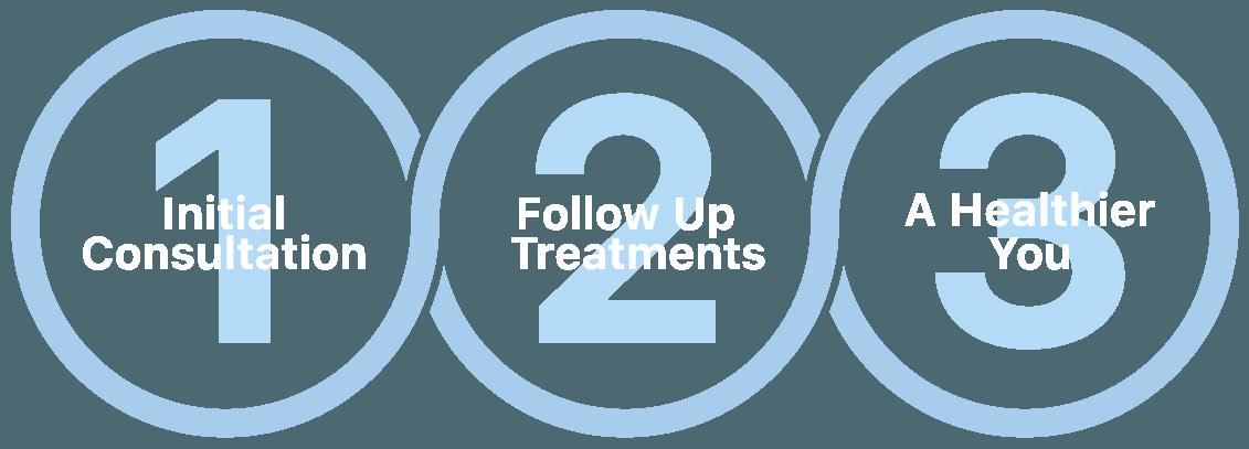 osteopathy steps